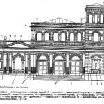 Словарь архитектурных терминов. Общая терминология архитектуры