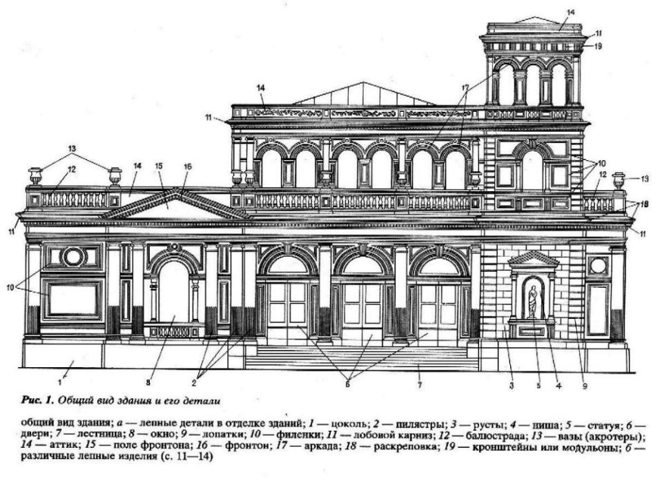 Словарь архитектурных терминов