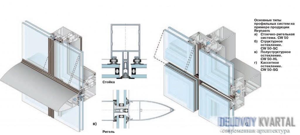 Основные типы профильных систем на примере продукции Reynaers