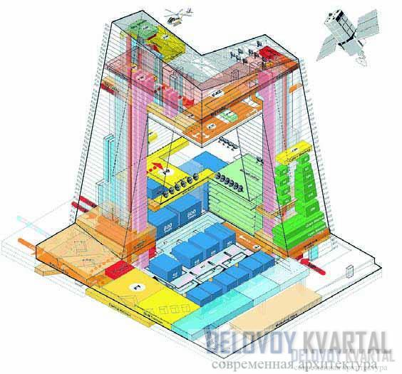 Функциональные зоны здания CCTV