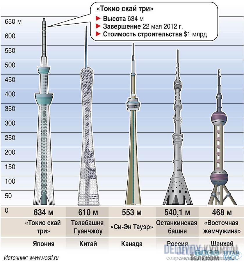 Самые высокие телебашни в мире