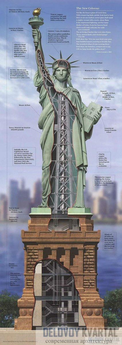 Вид в разрезе показывает пустоту внутри статуи, поддерживающий каркас и винтовую лестницу.