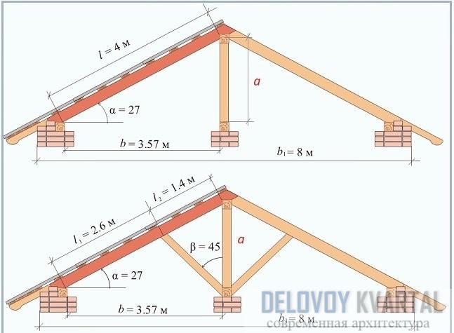 Как определить ровность крыши