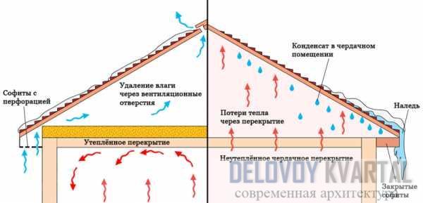 Схема утепления холодной кровли