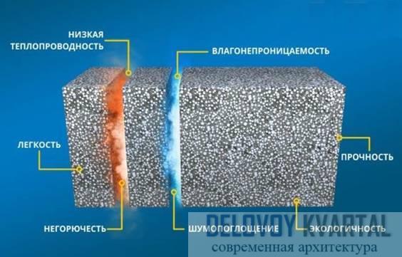 Причины применения полистиролбетона
