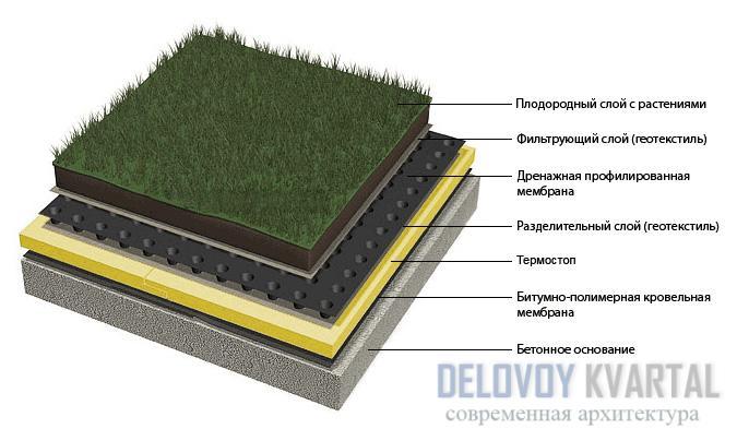 Конструктивные особенности инверсионного покрытия