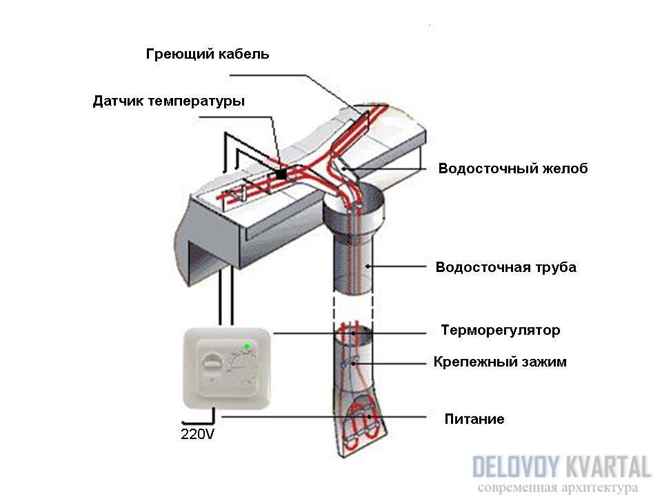 Установка греющего саморегулирующего кабеля для обогрева труб