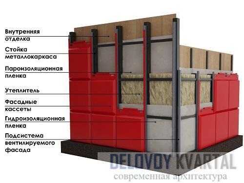 Устройство вентилируемого фасада