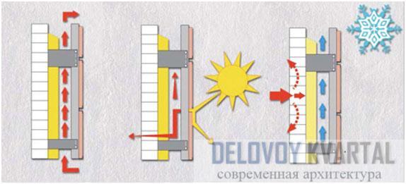 Воздушный зазор на вентилируемом фасаде