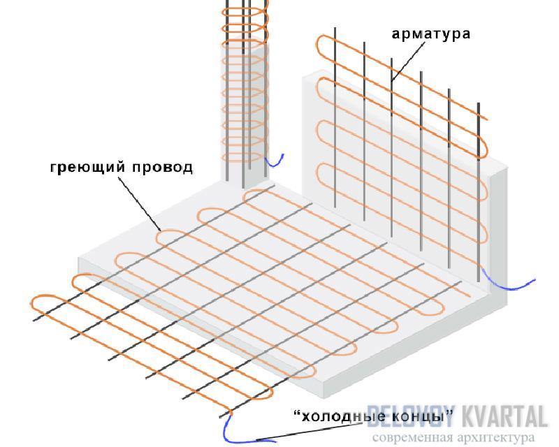 Схема укладки греющего кабеля ПНСВ в бетон