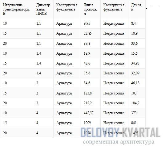 Таблица расчета длины для кабеля ПНСВ