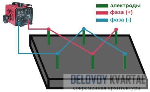 Подогрев бетонной смеси электродами