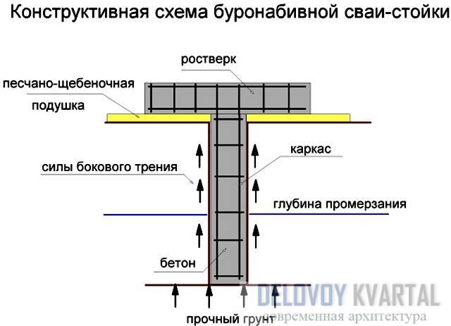 Схема свайно-ростверкового фундамента