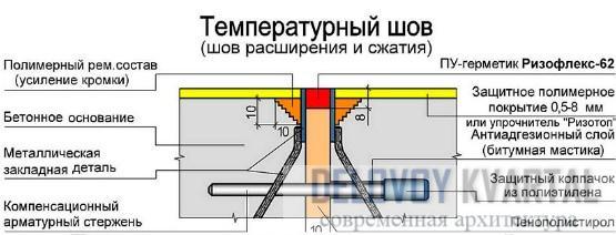 Деформационные температурные швы бетон