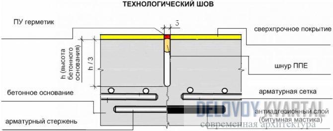 Деформационный технологический шов