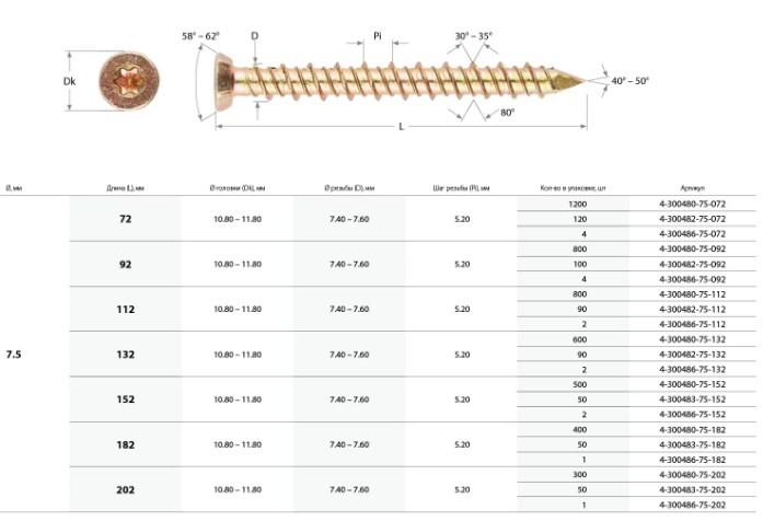 Разновидности саморезов по бетону фирмы Зубр