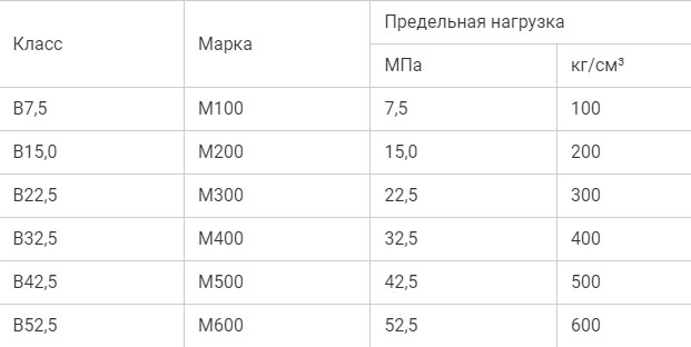 Таблица марок цемента по классу прочности